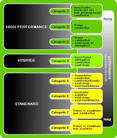Schema Classificatie van rolstoelen naar performance